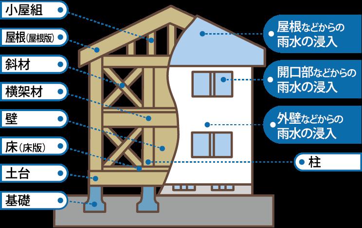 鉄筋コンクリート造(壁式工法)の共同住宅