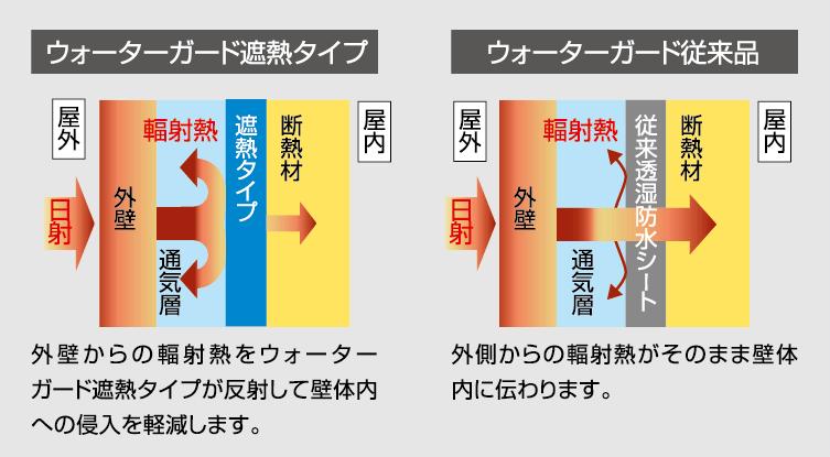 外壁からの輻射熱の侵入を軽減